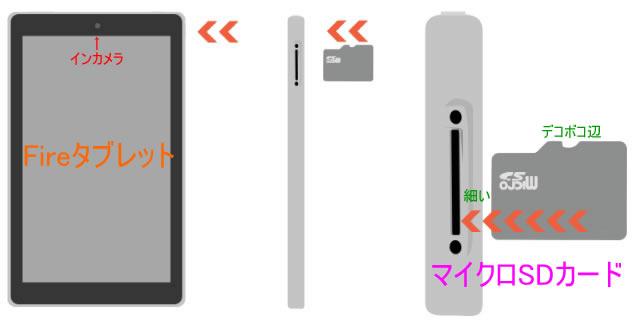 FireタブレットのマイクロSDカードの装着方法の図説