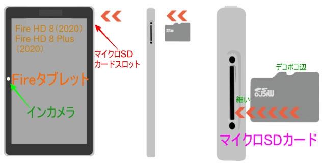 Fire HD 8 Plus(2020)マイクロSDカードの入れ方(図説)