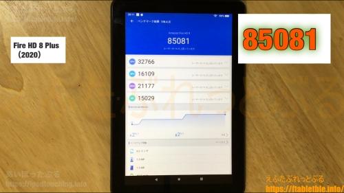 Antutuベンチマーク【比較】Fire HD 8 Plus(2020)